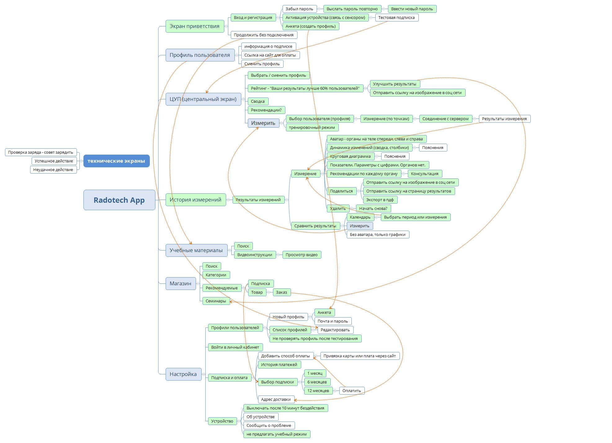 Интерфейс приложения Radotech Сайт Артура Нецветаева — сайты, приложения, прототипы и оформление интерфейсов Radotech App